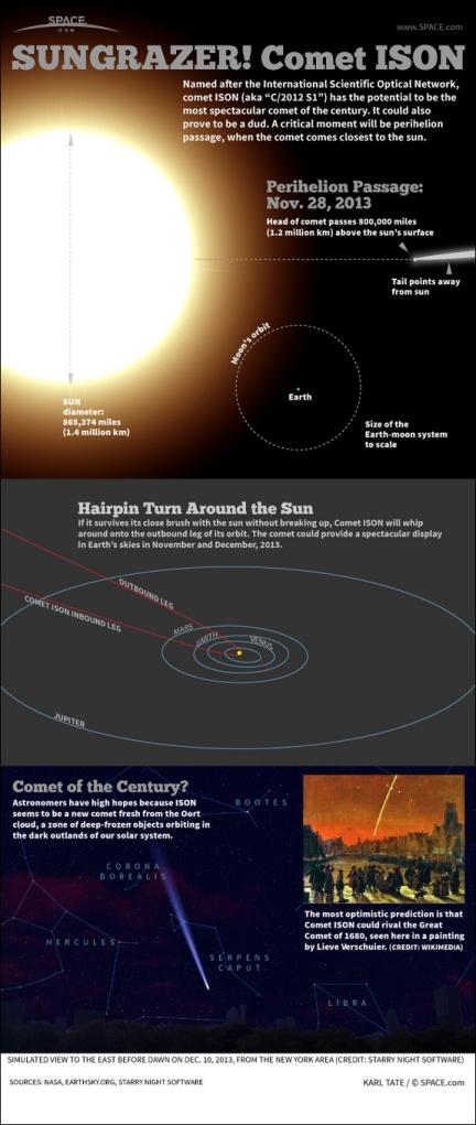 comet ison path
