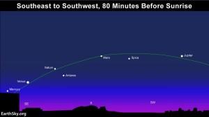 5-planets-NHemisphere-80minsbeforesunrise